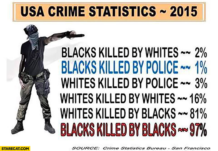USA crime statistics: blacks killed by blacks, blacks killed by the police