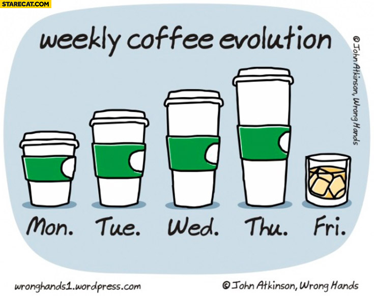 Weekly coffee evolution days of the week