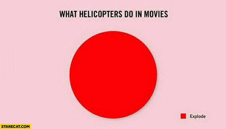 What helicopters do in movies explode graph