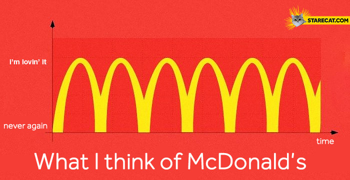 What I think of McDonald's graph hate it lovin' it