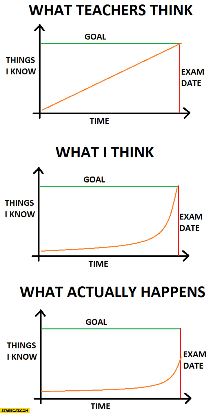 What teachers think, what I think, what actually happens: goal time things I know exam date