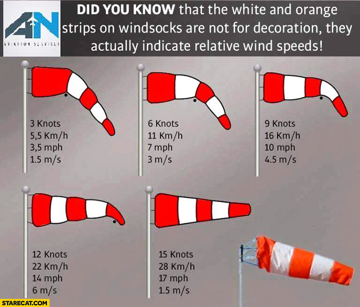 White and orange strips on windsocks are not for decoration – they indicate relative wind speeds. Did you know?