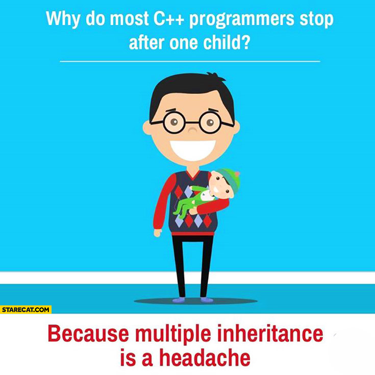 Why do most C++ programmers stop after one child? Because multiple inheritance is a headache