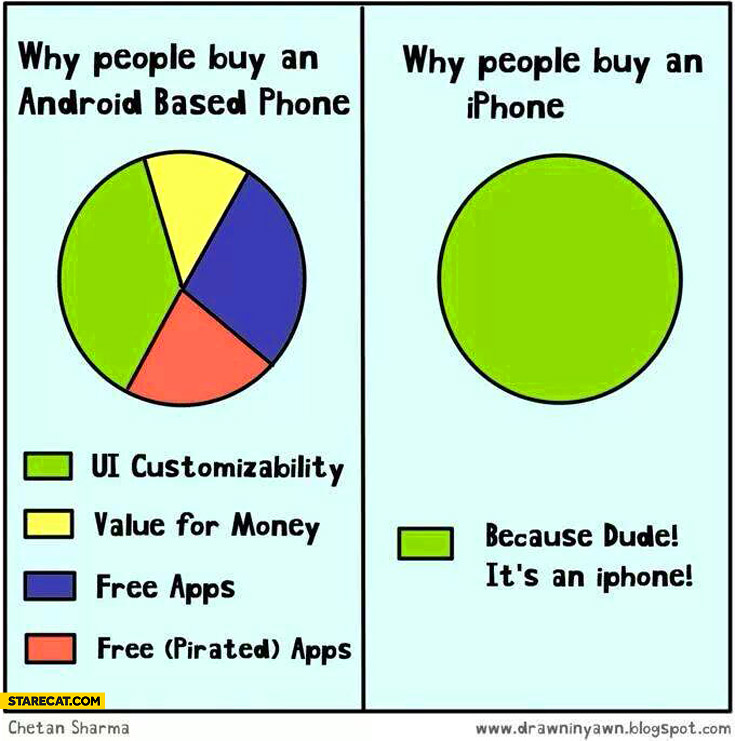 Why people buy Android iPhone