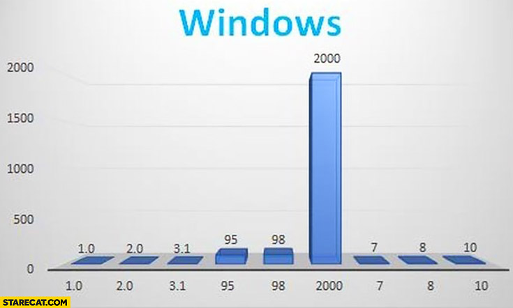 Windows version number grapical presentation graph