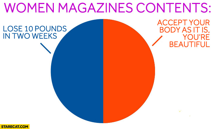 Women magazines contents