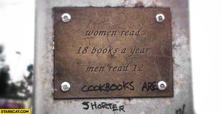 Women read 18 books a year, men read 12. Cookbooks are shorter