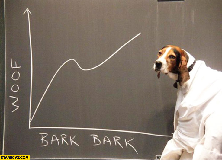 Woof bark bark dog graph
