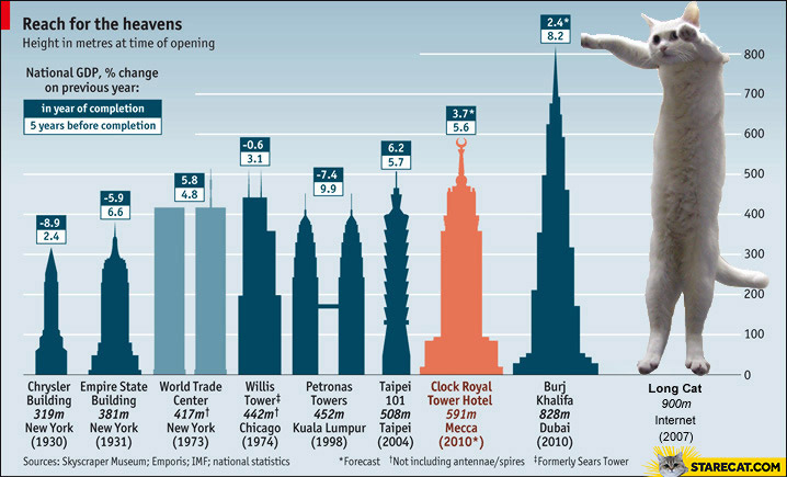 World tallest buildings vs long cat