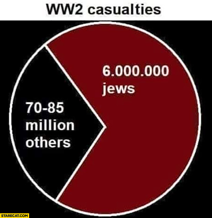 WW2 casualties 6 millions Jews vs 70 to 85 million others shown on a graph