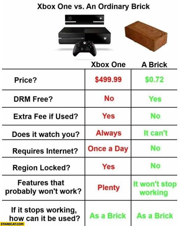 X-Box One vs an ordinary brick comparison