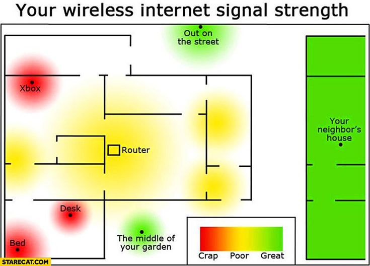 Your wireless internet signal strength – not working where you need it graph