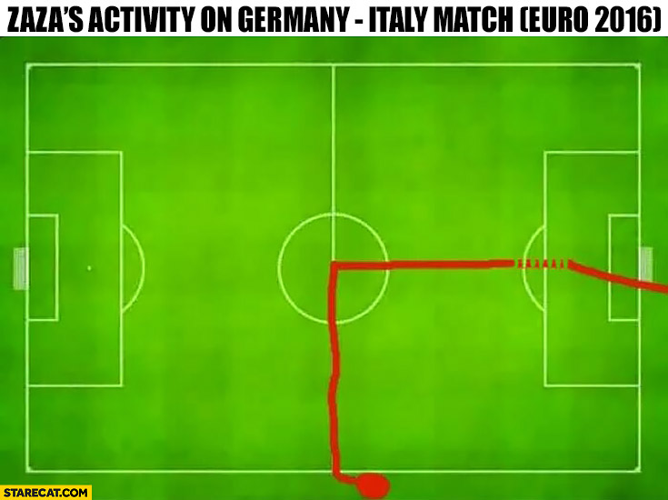 Zaza GPS track path heatmap Germany Italy football match